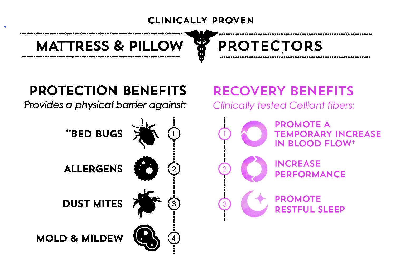 PureCare mattress and pillow protector benefits